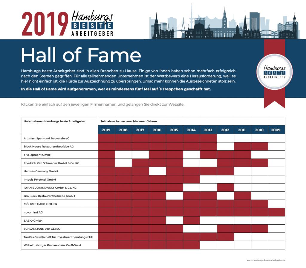 Hamburgs-Beste-Arbeitgeber-Hall-of-Fame-2019